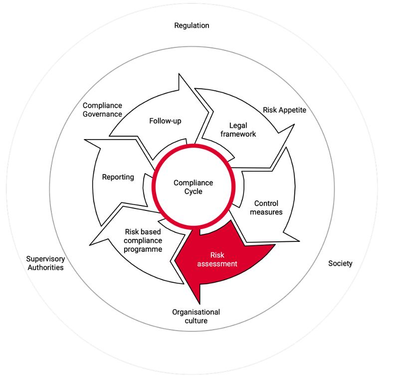 compliance risicoanalyse